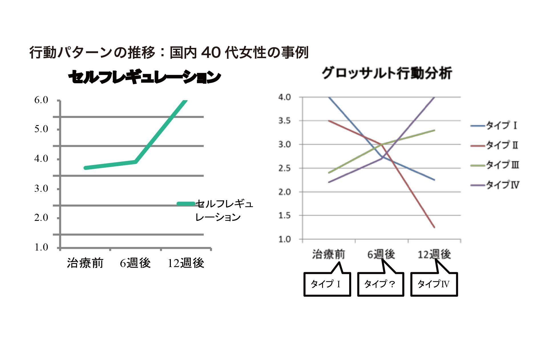 行動パターン推移図1